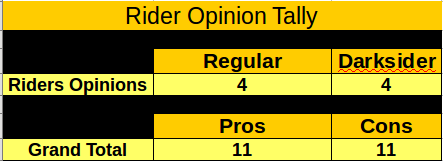 Darksider Opinion Tally