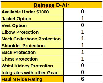 Dainese Motorcycle Airbag Jacket Rating