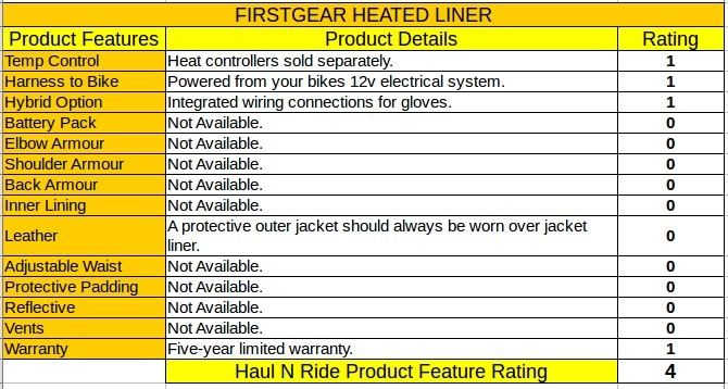 Haul N Ride Firstgear Jacket Liner Rating