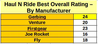 Haul N Ride Heated Glove Manufacturer Rating
