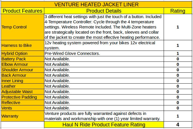 Haul N Ride Venture Heated Jacket Liner Rating